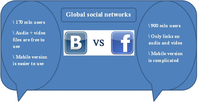 the social network compare and contrast
