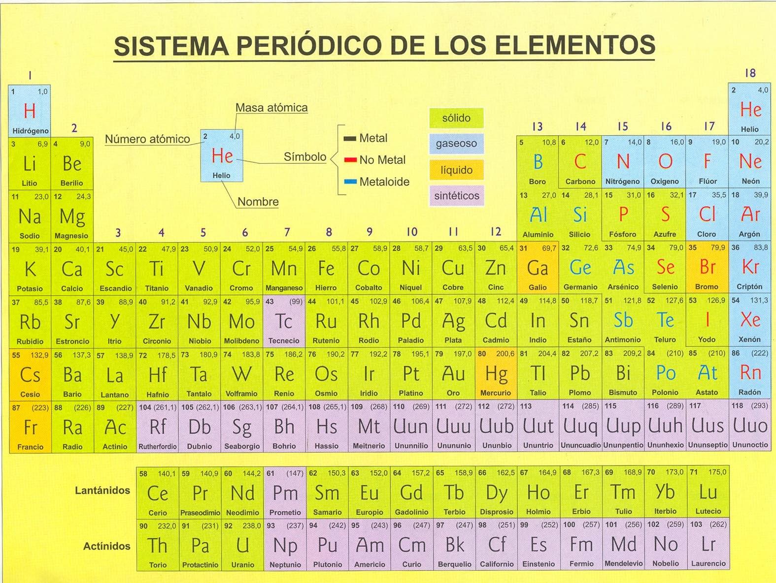 adems he encontrado un enlace interesante en el que podis resolver algunas dudas y curiosear acerca de la tabla pinchando en cada uno de los elementos - Ver Una Tabla Periodica Completa