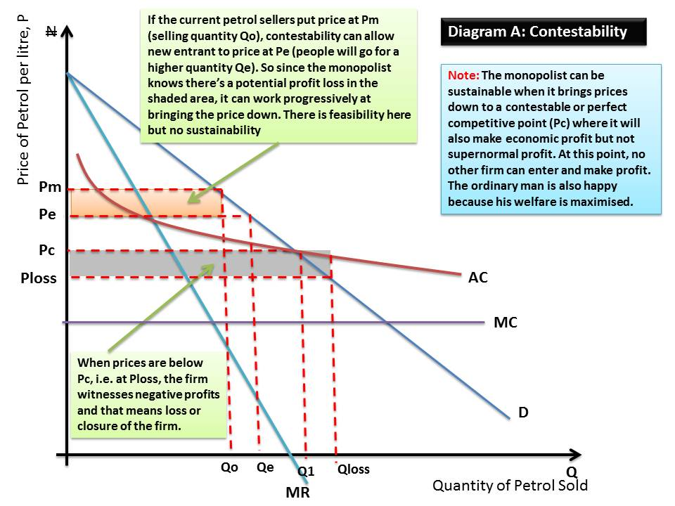 the concept of contestable market A contestable market is one in which there are little (or no) barriers to entry or exit, entry/exit costs are low (or zero) so the threat of potential competition is high any market could be contestable an incumbent firm in a contestable market must set a low price and earn low super-normal profit (maybe.