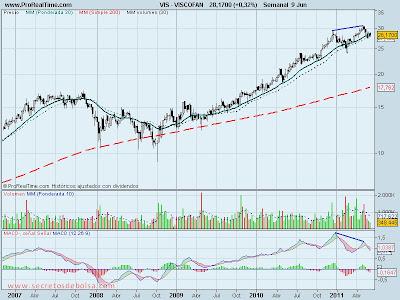 analisis tecnico-viscofan-10 de junio de 2011