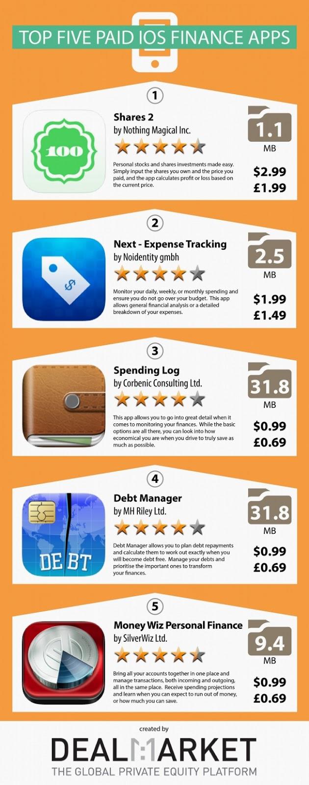 finance, financial, finances, financial apps, finance apps,mobile app