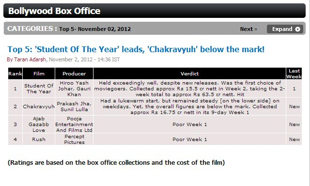 Top 5: 'Student Of The Year' leads, 'Chakravyuh' below the mark!