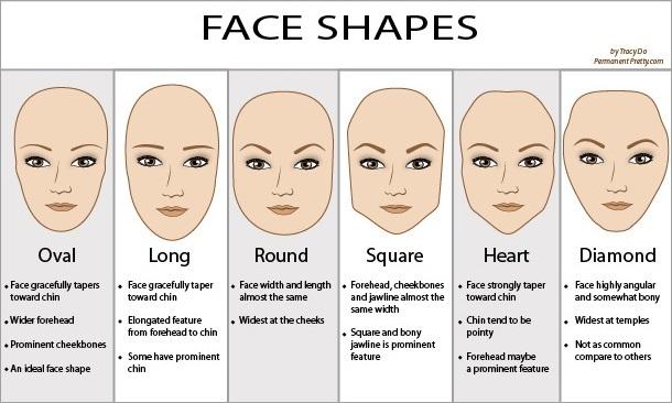 Stilishly: Face Shapes