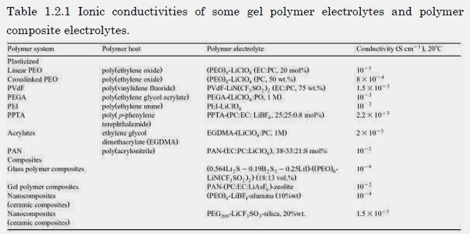 polymer electrolyte thesis