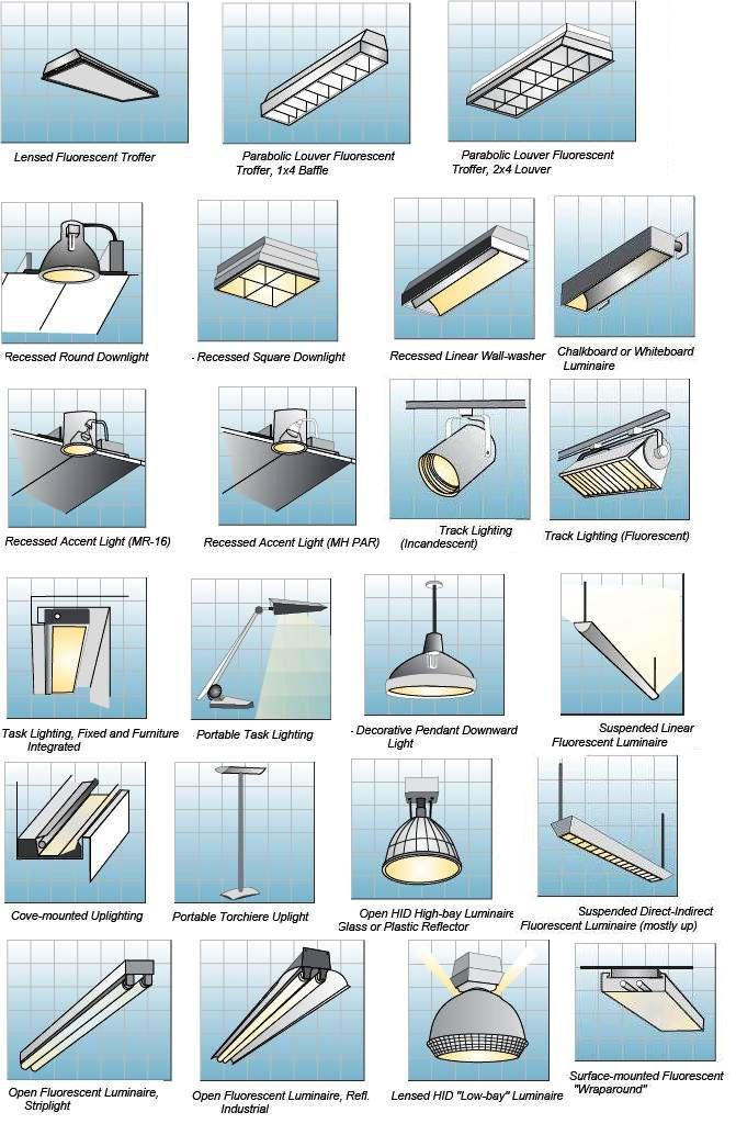 Types Of Light Fixtures Indoor Lighting Fixtures
