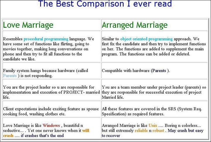 love marriage is better than arrange marriage Love, trust and marital adjustment were extensively reviewed, similarly  association between variables were also reviewed love marriage vs arranged.