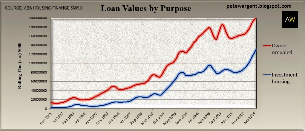 loan values by purpose