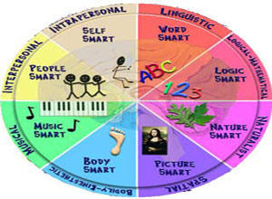 multiple intelligences in the classroom thesis