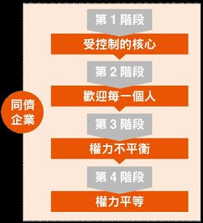 大師輕鬆讀電子報 - 20160103
