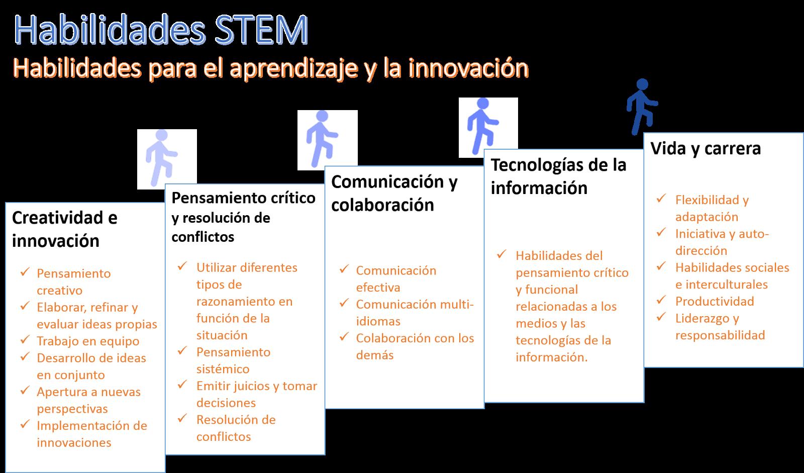 Las habilidades STEM | Pido Ayuda