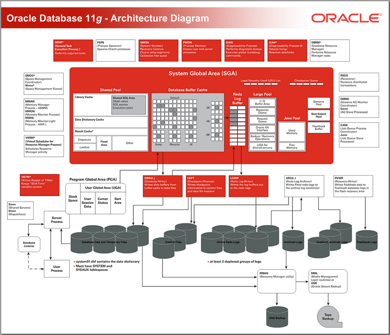 Osama Mustafa Oracle Blog: oracle server architecture diagram
