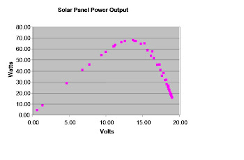 Power vs. Voltage (100 Watt Panel)