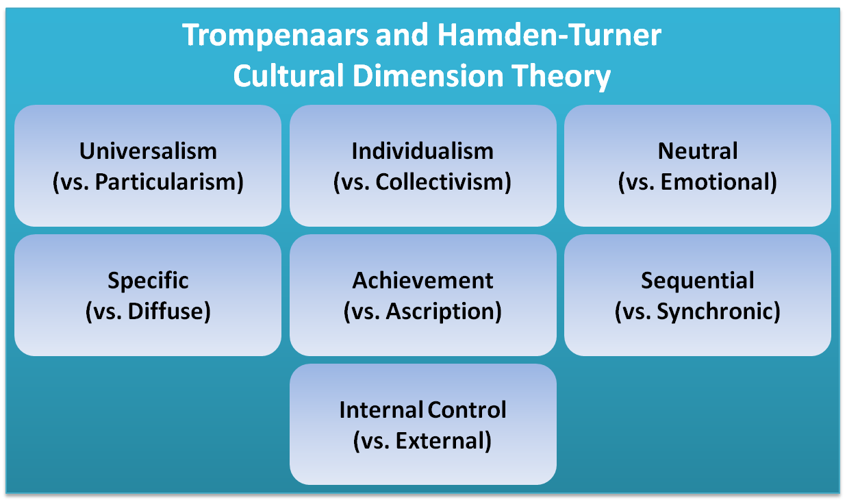 dimensions of trompenaars Fons trompenaars is known all over the world for his work as consultant, trainer, motivational speaker and author of many books on the subject of culture and business.