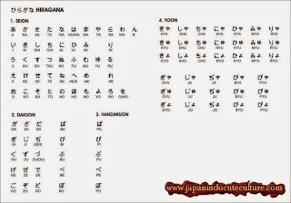 Tabel lengkap hiragana I Cara Menulis dan Menghafal Hiragana plus Game