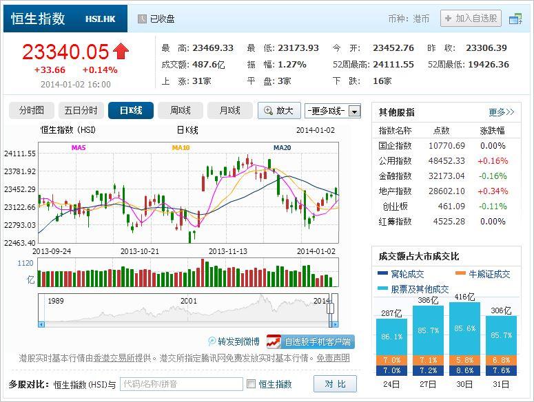 中国株コバンザメ投資 香港ハンセン指数20140102