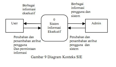 Teknologi sistem informasi april 2012 untuk membedakan hak akses antara pengguna dan administrator dibedakan berdasarkan group id masing masing user adapun diagram konteks dari sie tampak ccuart Choice Image