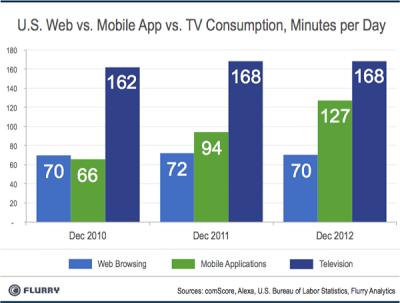 temps passé TV/Web/Application mobile