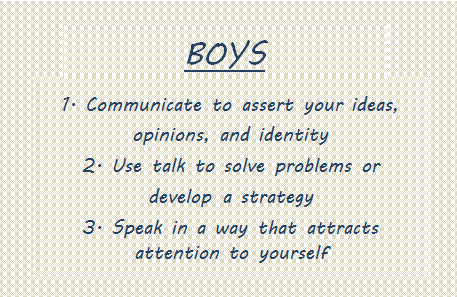 tannen's genderlect styles applied to communication People adapt their communication styles to match that of another person of a  different culture  explain genderlect styles  tannen finds that women talk  more in private conversations than men do rapport talk  tag question - a short  question at the end of a declaritive statement, often used by women.