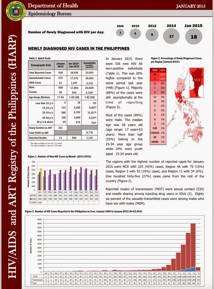 Image of Why Cases of Aids in the Philippines Skyrocketed