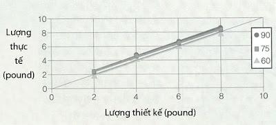 Hình 4: Hệ thống máng thức ăn dùng cho heo đang nuôi con bú