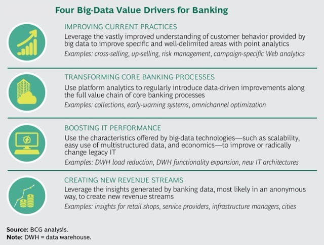 4 big data value drivers for banking