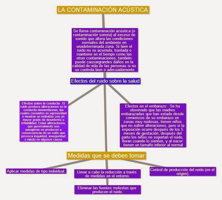 Contaminación Acústica: Mapa Conceptual e imagenes de: Lesly Reyes