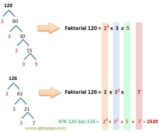 Gambar: Contoh soal dan jawaban KPK