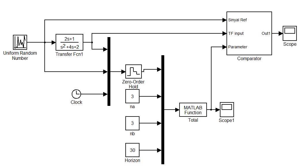 adaptive arma   matlab source code and simulink simulation