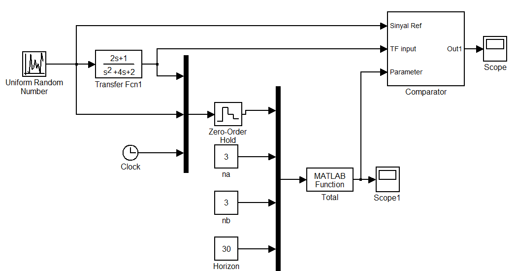 adaptive arma   matlab source code and simulink simulation