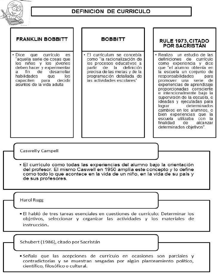 BASES TEÓRICAS DEL CURRICULO | EL CURRICULO Y LAS TECNOLOGIAS DE LA ...