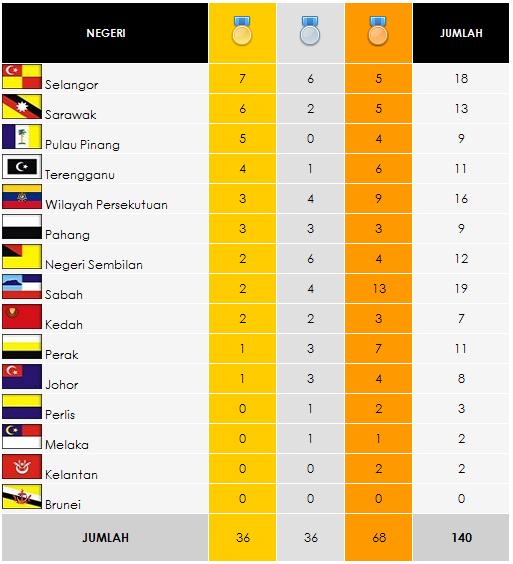 Kedudukan Terkini Pingat SUKMA XV Pahang 2012 | 7-7-2012