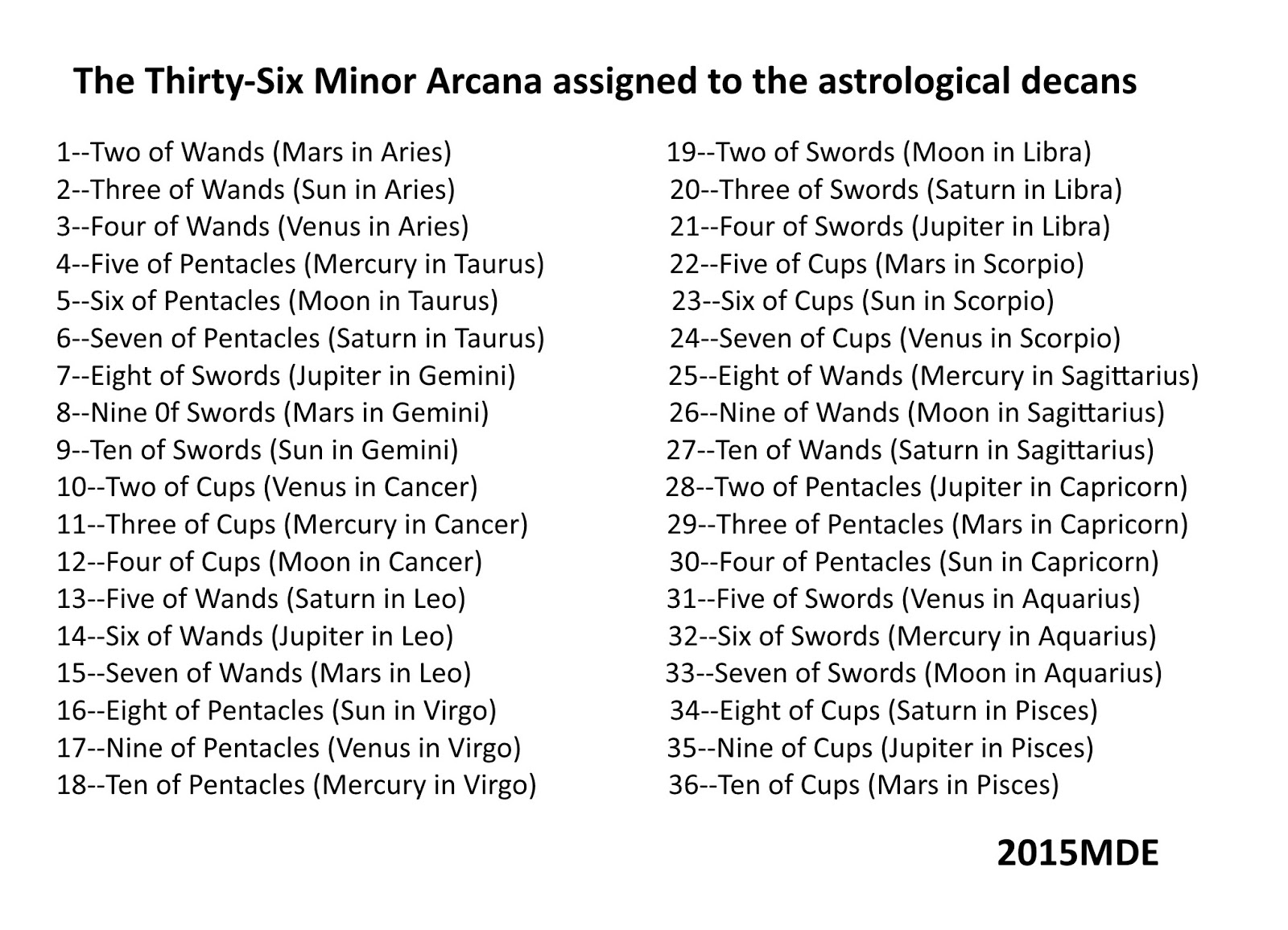 The golden dawn version of decan sub rulers and their association with thirty six tarot cards