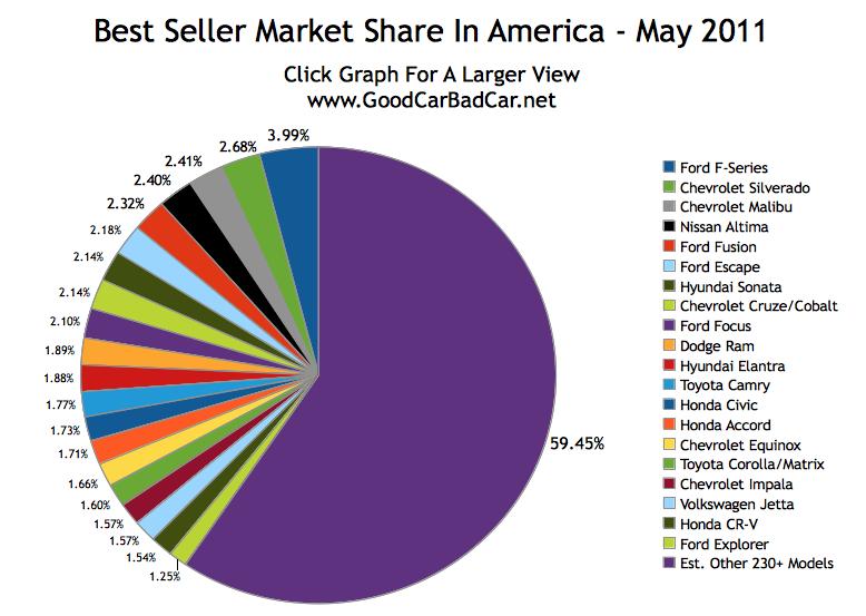 popular car market share in america may 2011 gcbc. Black Bedroom Furniture Sets. Home Design Ideas