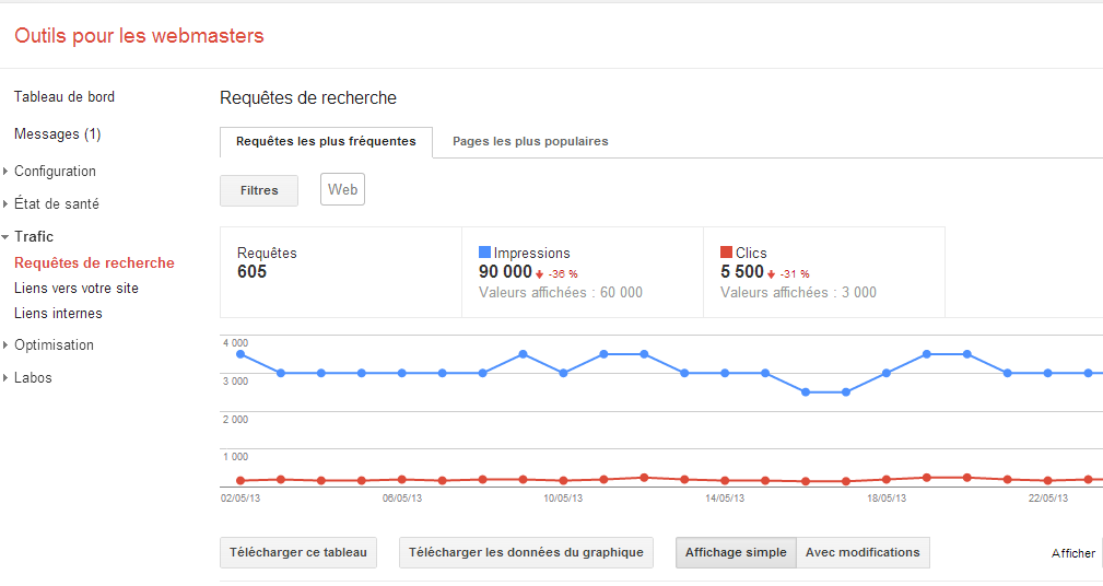 Google webmasters tools trafic