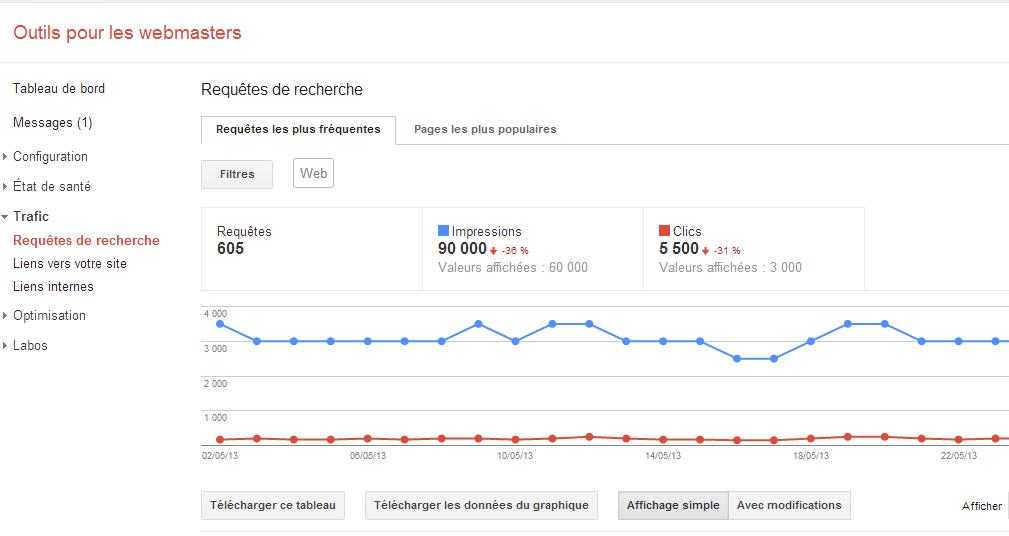 Google webmasters tools trafic