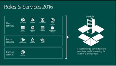 Neuerungen in Microsoft SharePoint 2016 - SharePoint und Office 365 Blog