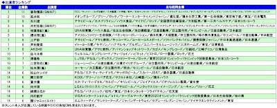 テレビCM タレント