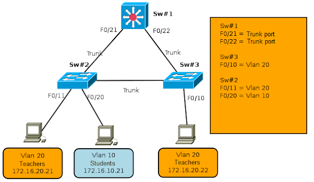 Routing between VLANs with Layer 3 Cisco Switches