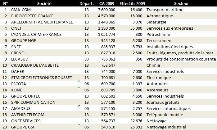 La revue de presse d 39 adafec r gion paca classement des entreprises et principales donn es - Classement des 12 coups de midi ...