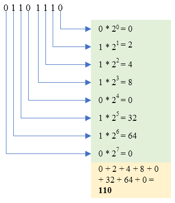 Conversion from binary number system to decimal number system.