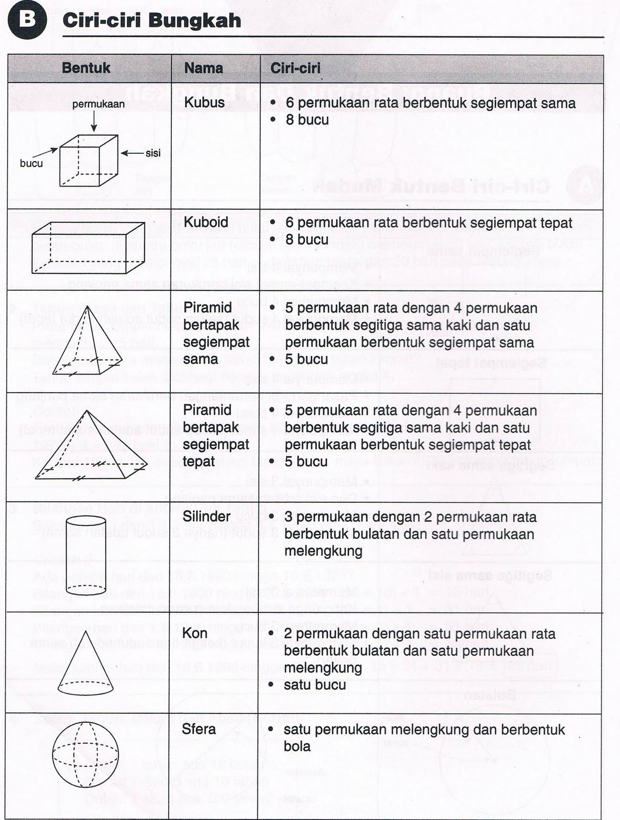 ciri ciri bentuk 3 matra 3 dimensional shape
