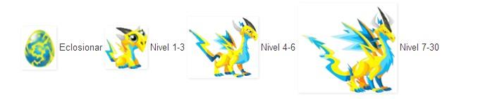 crecimiento del dragon electrico