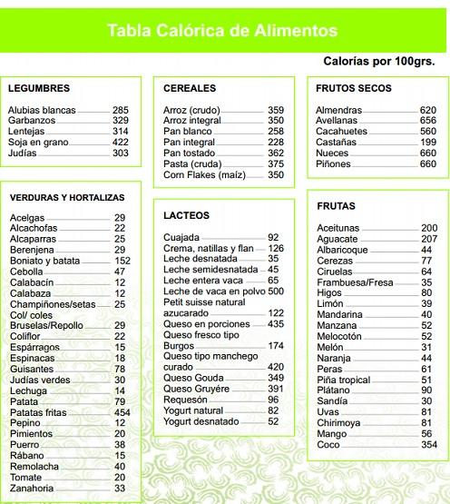 Cultura muscular - Lista de calorias de los alimentos ...