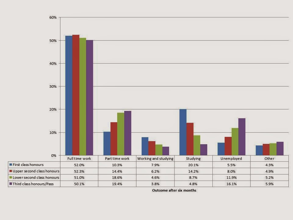 Outcome After Six Months For Graduates From 2011/12, By Degree Class Awarded  2 1 Degree