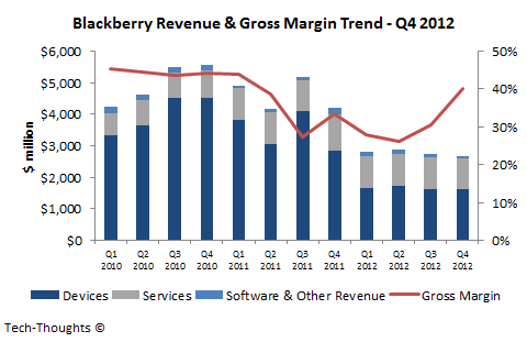 Blackberry Revenue & Gross Margin - Q4 2012