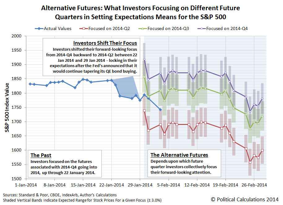 Alternative Futures: What Investors Focusing on Different Future Quarters in Setting Expectations Means for the S&P 500, as of 29 January 2014