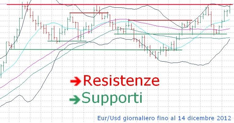 Cosa sono i forex trading