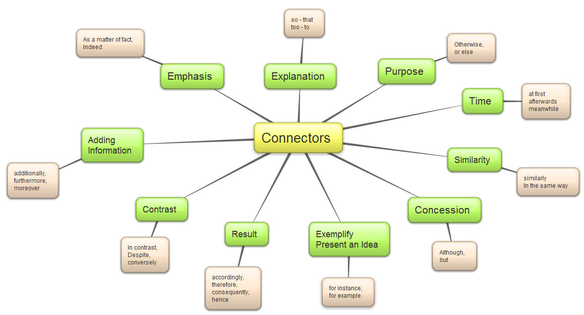 list connectors english essay Beare, kenneth sentence connectors - showing guide to showing addition by using sentence connectors in written english teach essay writing skills with.