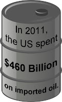 Oil barrel with text In 2011, the US spent $460 billion on imported oil