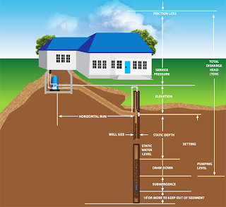 Well Diagram House